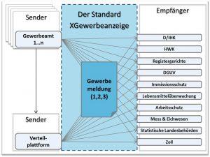 Grafik zum Verständnis des Standards XGewerbeanzeige